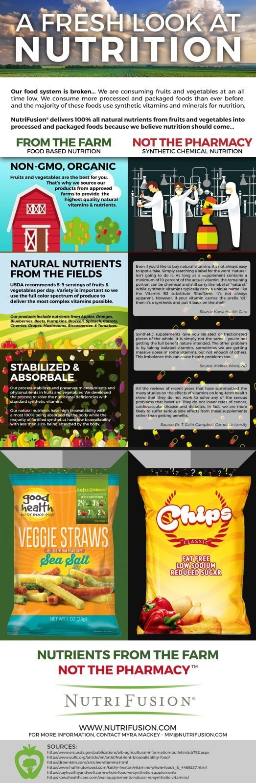 Infographic: Natural vs. Synthetic Vitamins |NutriFusion
